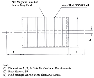 Permanent magnetic drum pulley india